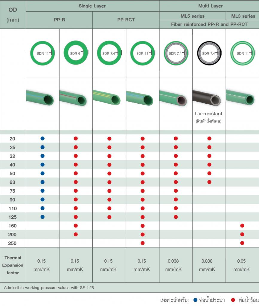 ตารางเปรียบเทียบการใช้งานท่อ PP-R / PP-RCT